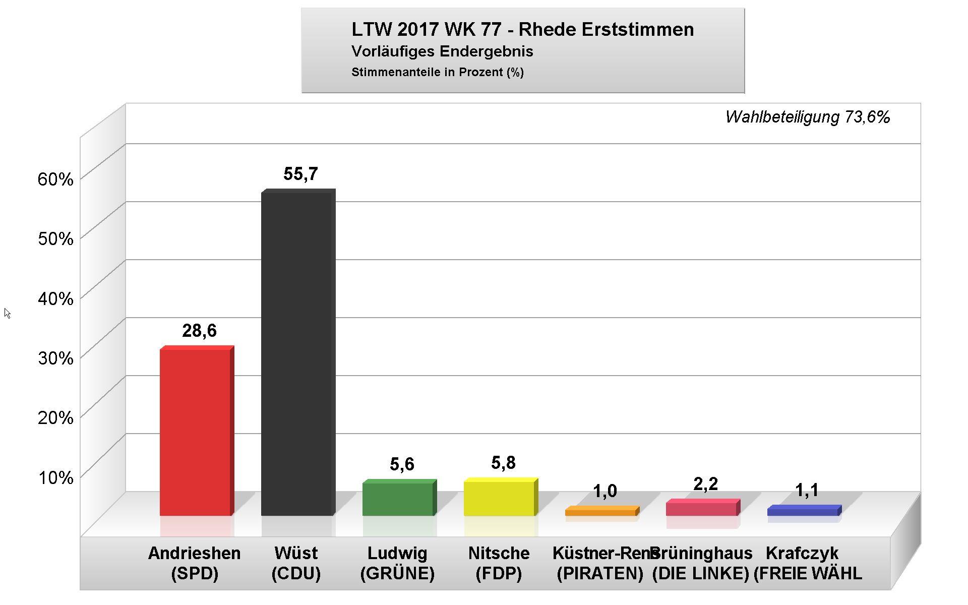 Erststimme Landtagswahl Nrw