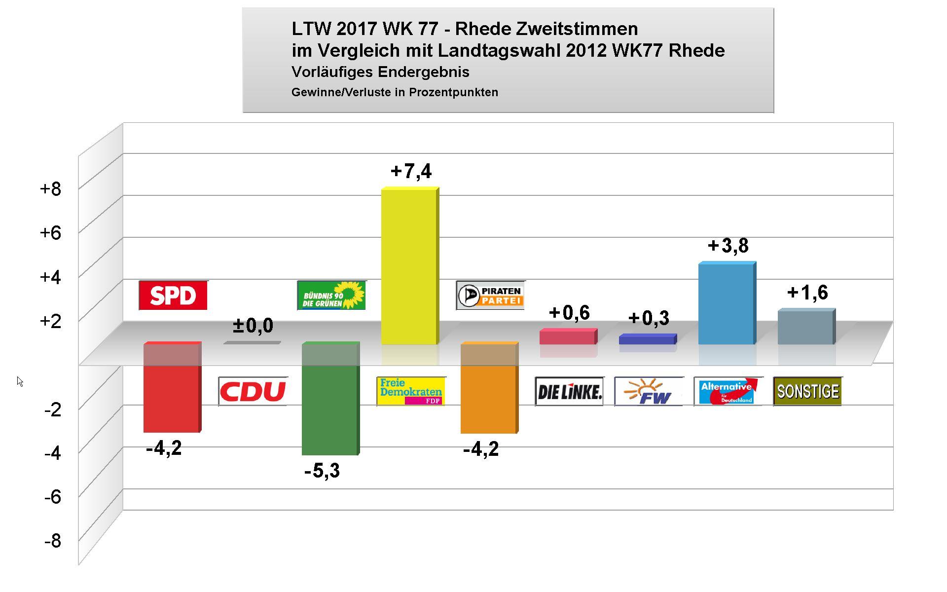 Zweitstimme Landtagswahl Nrw